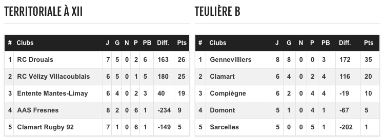 Clamart Rugby 92 classement cadets 12 mars 2017